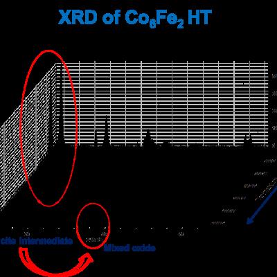 Schéma recherche DRX